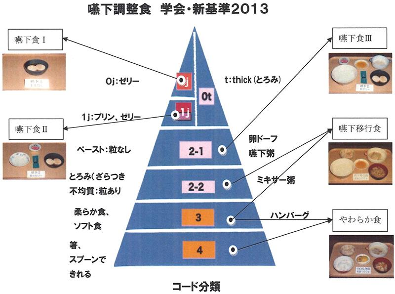 嚥下調整食 学会・新基準2013